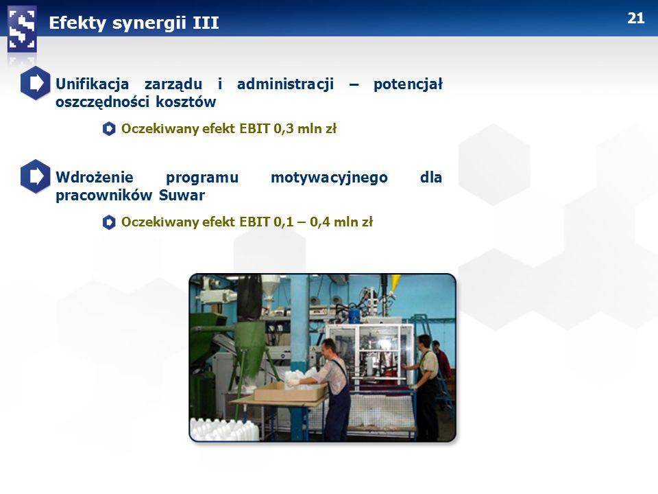 Efekty synergii III Unifikacja zarządu i administracji – potencjał oszczędności kosztów. Oczekiwany efekt EBIT 0,3 mln zł.