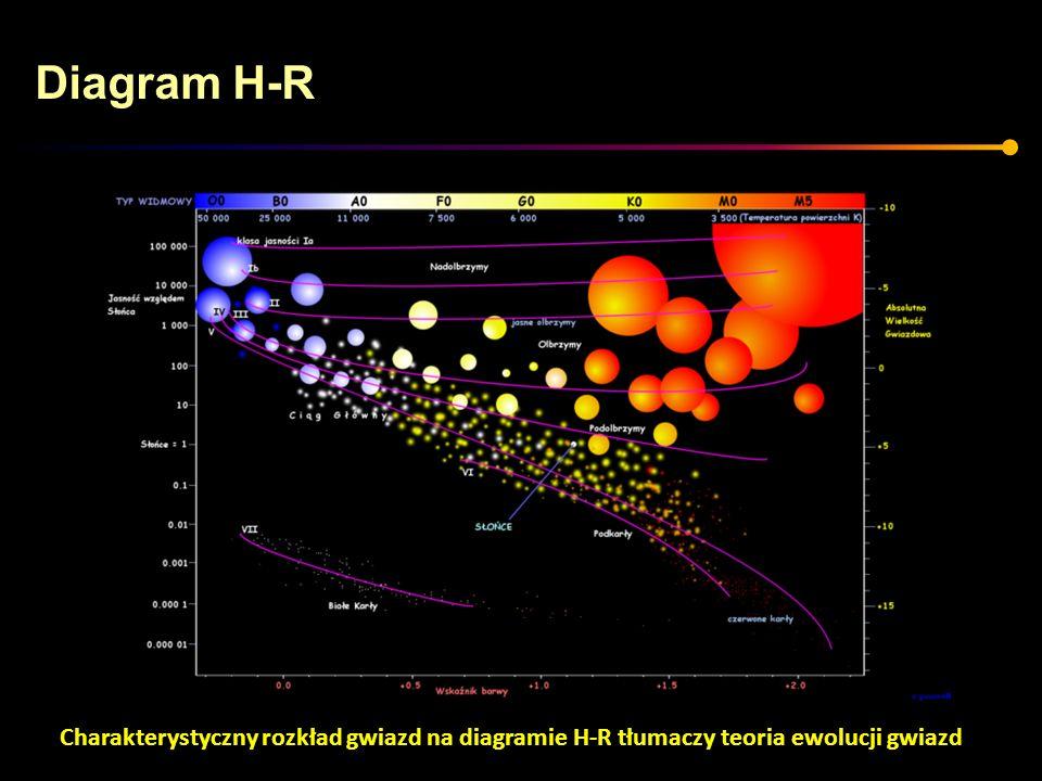 Diagram H-R Charakterystyczny rozkład gwiazd na diagramie H-R tłumaczy teoria ewolucji gwiazd