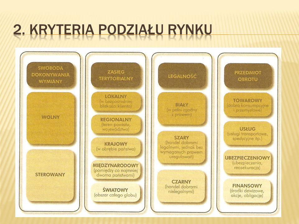 2. Kryteria podziału Rynku
