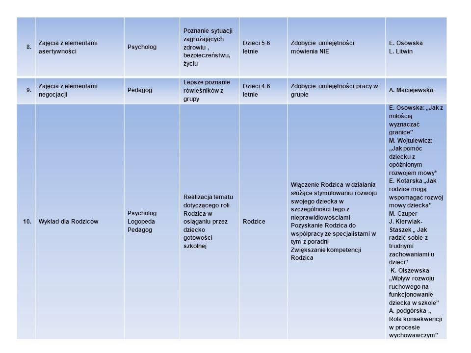 8.Zajęcia z elementami asertywności. Psycholog. Poznanie sytuacji zagrażających zdrowiu , bezpieczeństwu, życiu.
