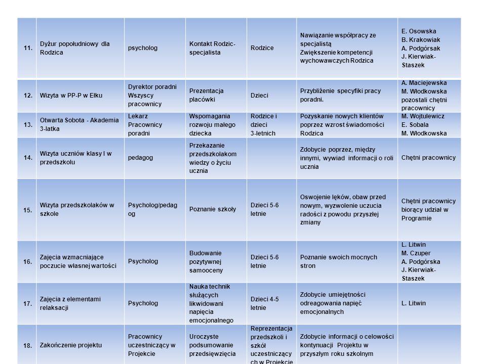 11. Dyżur popołudniowy dla Rodzica. psycholog. Kontakt Rodzic-specjalista. Rodzice. Nawiązanie współpracy ze specjalistą.