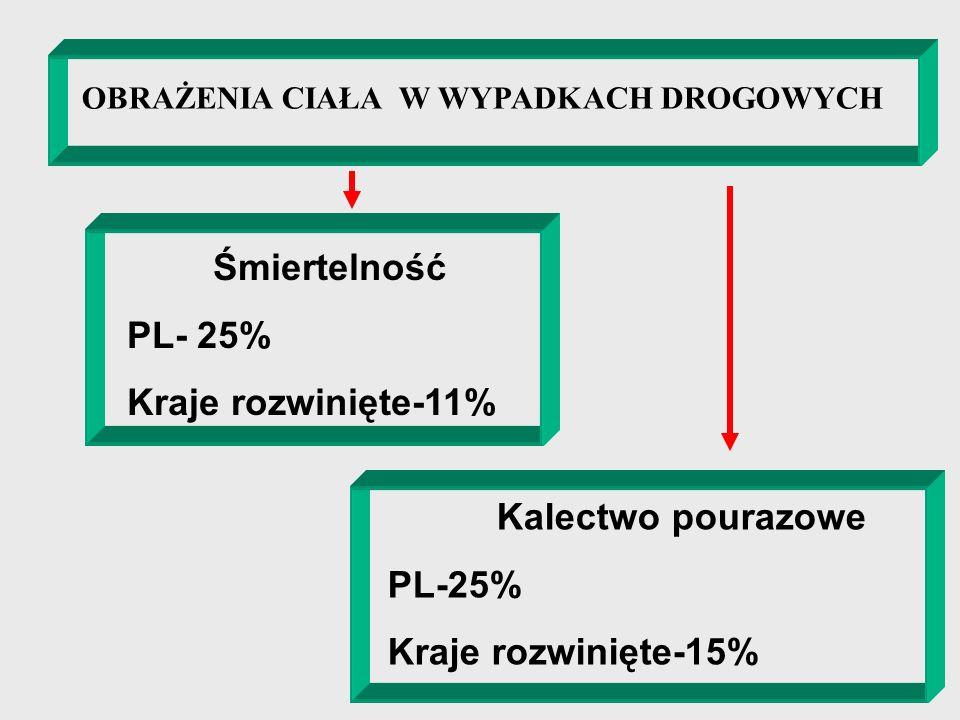 PL- 25% Kraje rozwinięte-11% PL-25% Kraje rozwinięte-15%