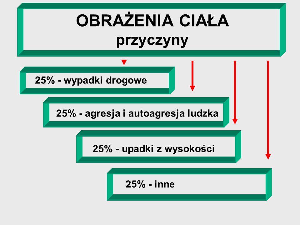 OBRAŻENIA CIAŁA przyczyny 25% - wypadki drogowe