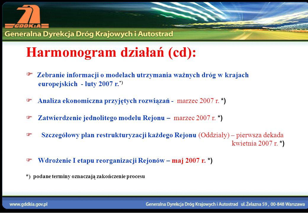 Harmonogram działań (cd):