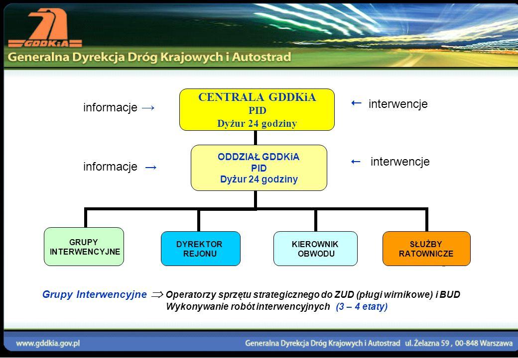  interwencje informacje →  interwencje informacje →