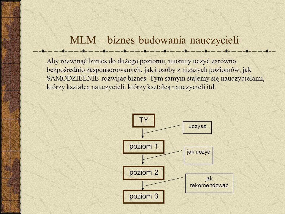 MLM – biznes budowania nauczycieli