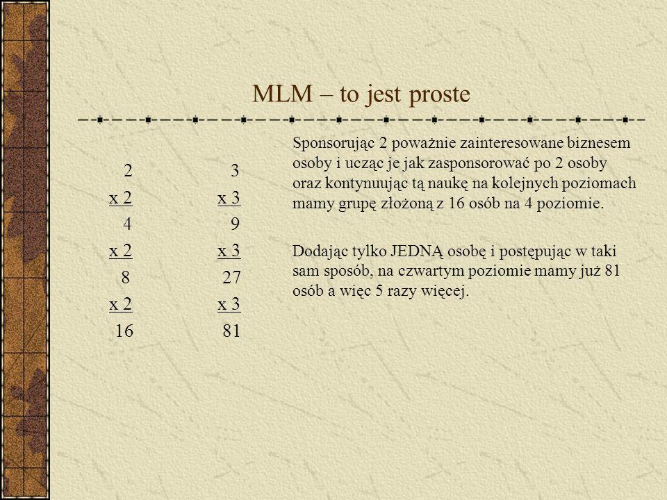MLM – to jest proste 2 3. x 2 x 3. 4 9. 8 27. 16 81.