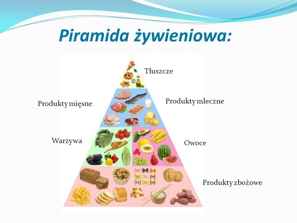 Piramida żywieniowa: Tłuszcze Produkty mleczne Produkty mięsne Warzywa