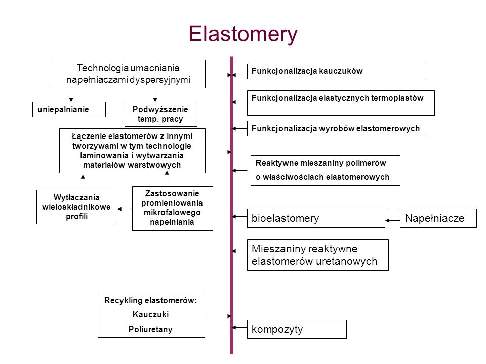 Elastomery bioelastomery Napełniacze
