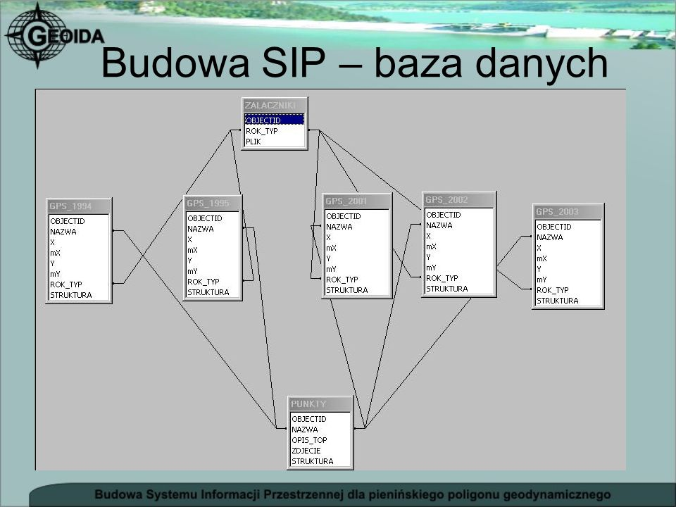 Budowa SIP – baza danych