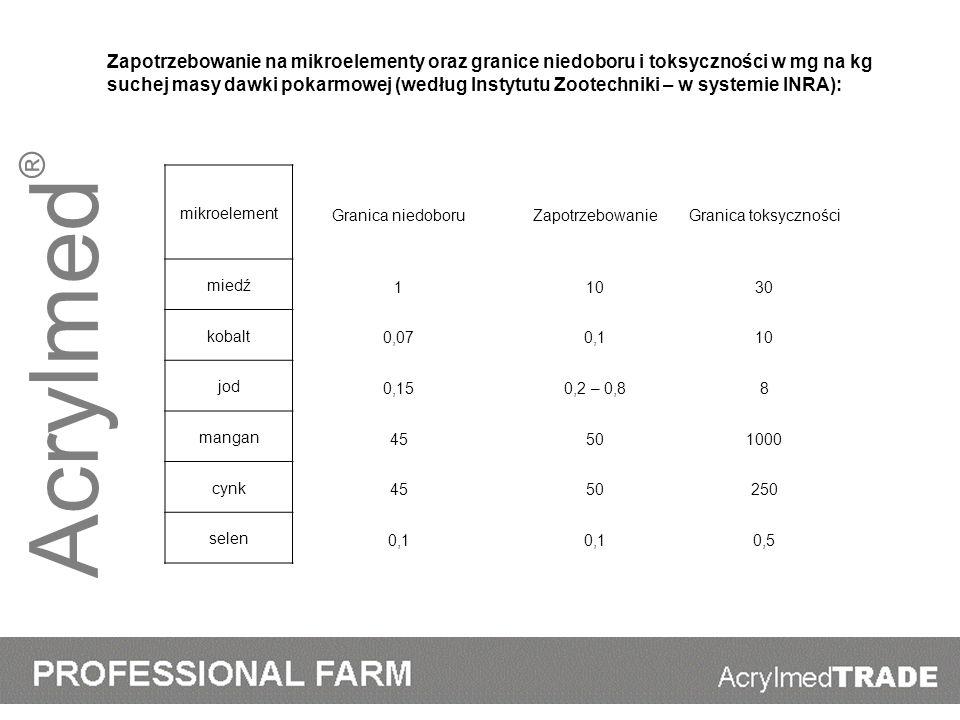 Zapotrzebowanie na mikroelementy oraz granice niedoboru i toksyczności w mg na kg suchej masy dawki pokarmowej (według Instytutu Zootechniki – w systemie INRA):