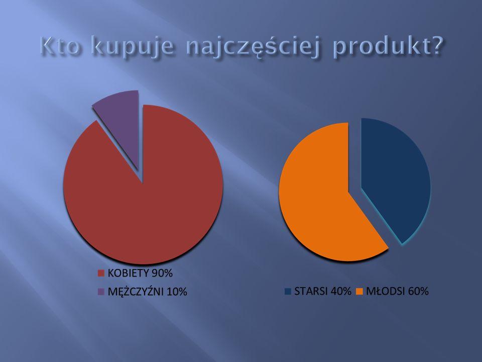 Kto kupuje najczęściej produkt