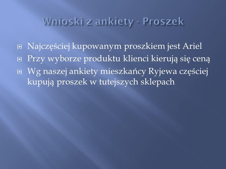 Wnioski z ankiety - Proszek