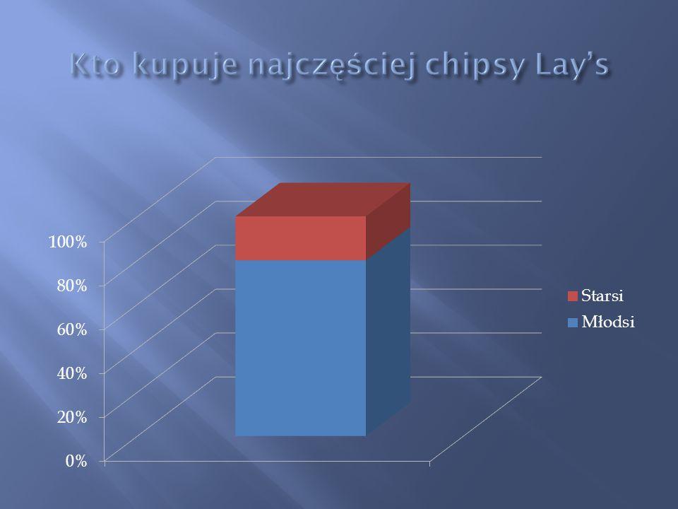 Kto kupuje najczęściej chipsy Lay's