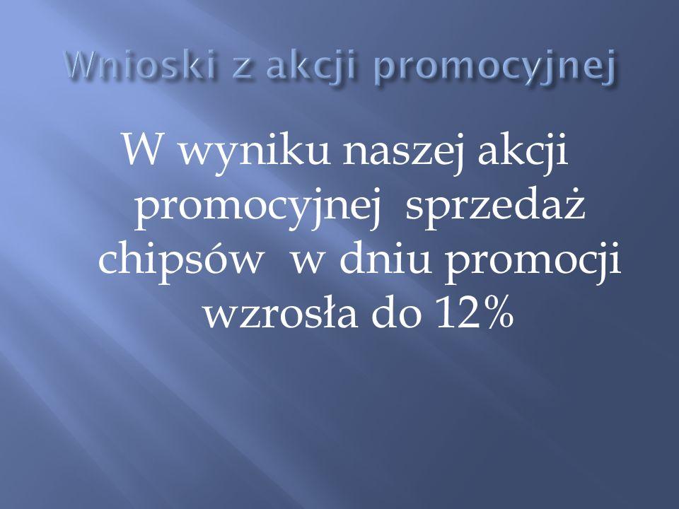 Wnioski z akcji promocyjnej