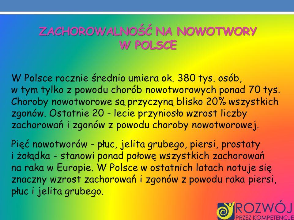 Zachorowalność na nowotwory w Polsce