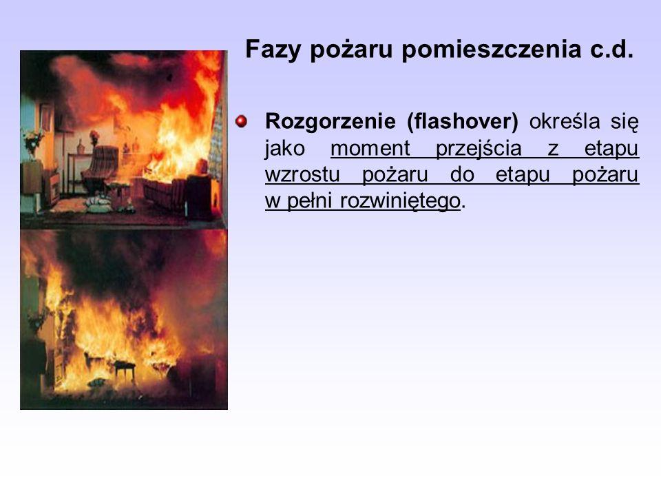 Fazy pożaru pomieszczenia c.d.