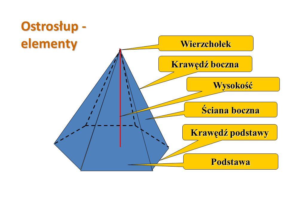 Ostrosłup - elementy Wierzchołek Krawędź boczna Wysokość Ściana boczna