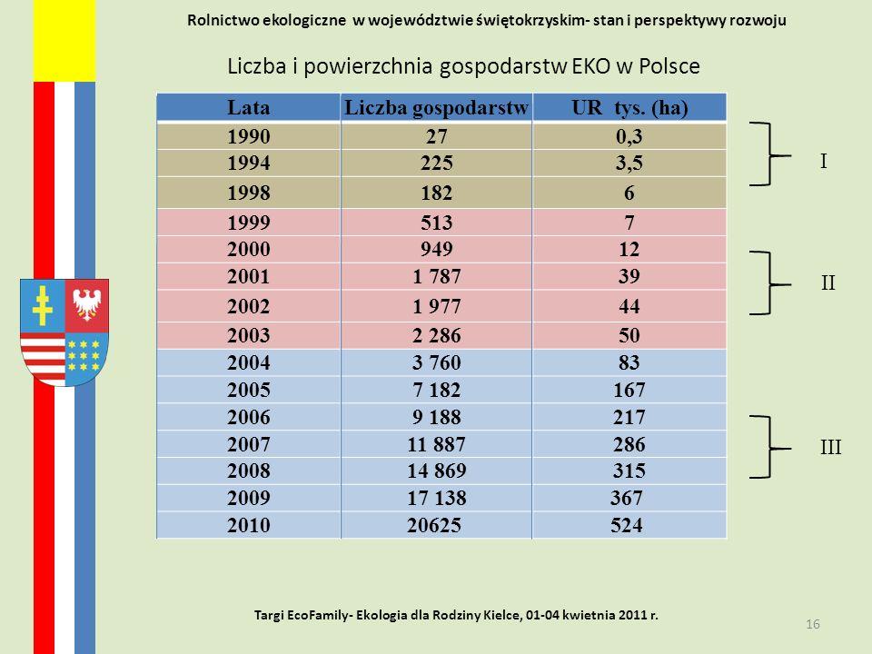 Liczba i powierzchnia gospodarstw EKO w Polsce