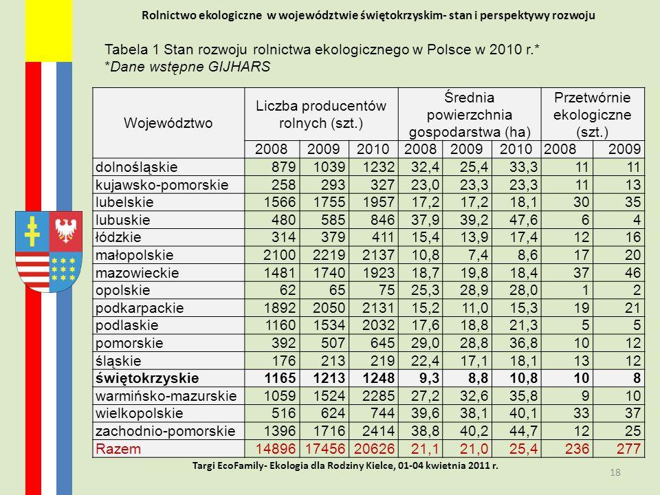 Tabela 1 Stan rozwoju rolnictwa ekologicznego w Polsce w 2010 r.*