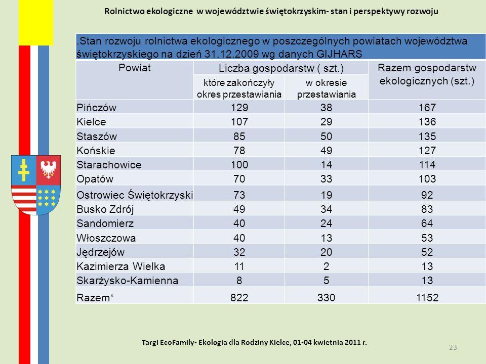 Liczba gospodarstw ( szt.) Razem gospodarstw ekologicznych (szt.)
