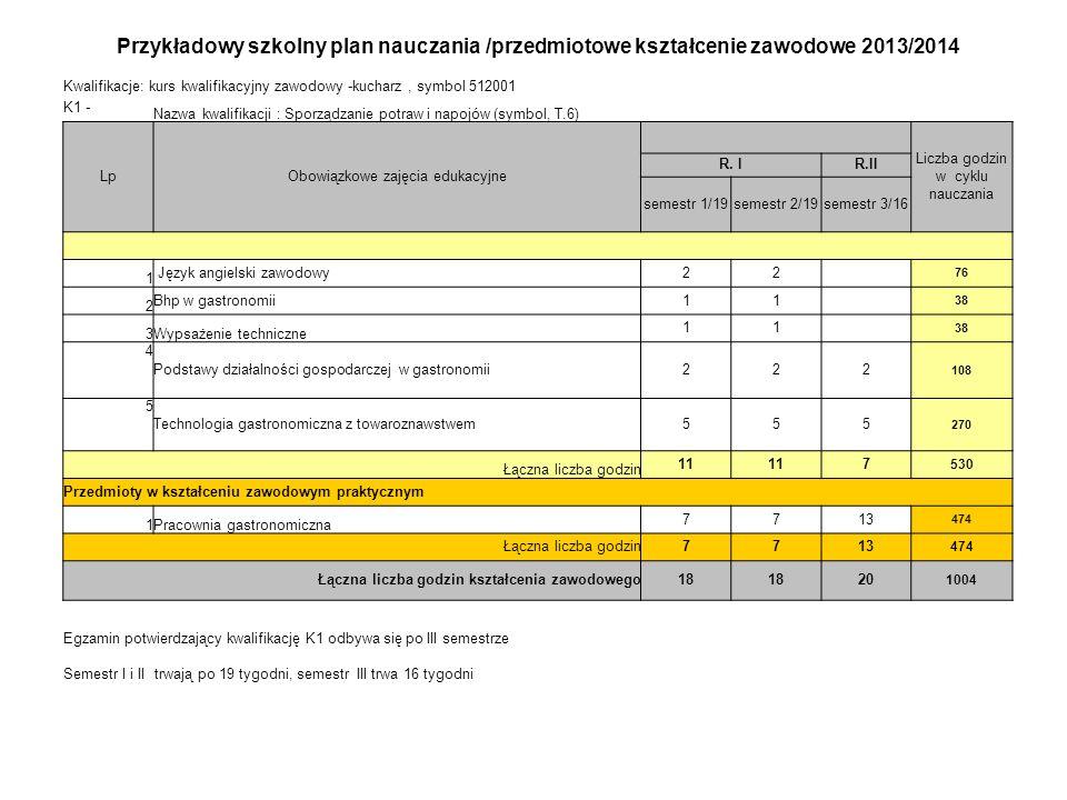 Przykładowy szkolny plan nauczania /przedmiotowe kształcenie zawodowe 2013/2014