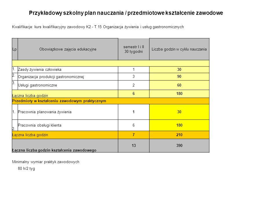 Przykładowy szkolny plan nauczania / przedmiotowe kształcenie zawodowe