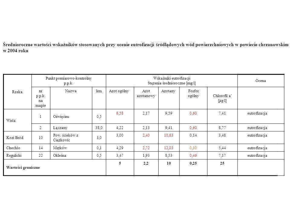 Średnioroczne wartości wskaźników stosowanych przy ocenie eutrofizacji śródlądowych wód powierzchniowych w powiecie chrzanowskim