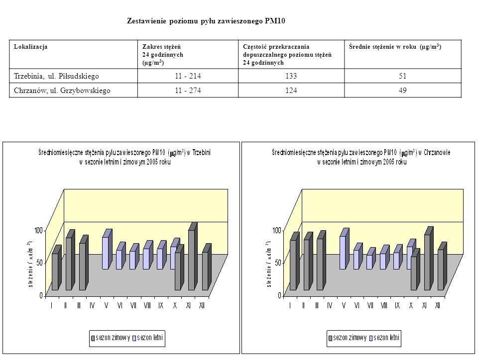 Zestawienie poziomu pyłu zawieszonego PM10