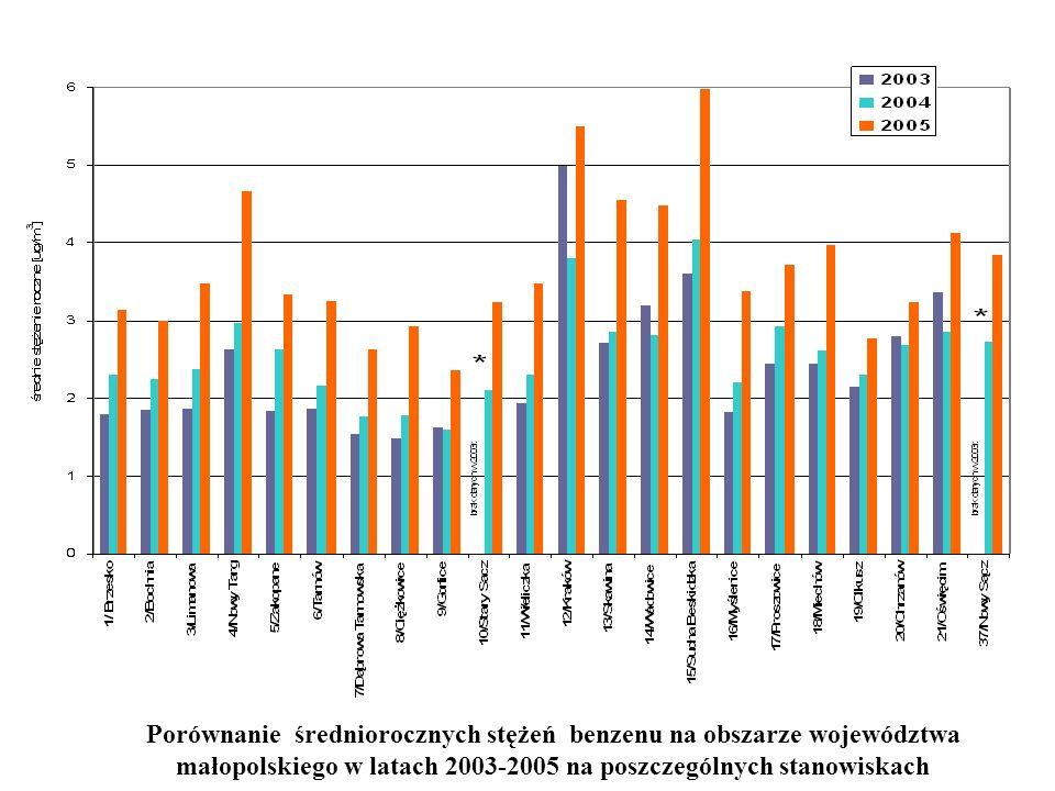 Porównanie średniorocznych stężeń benzenu na obszarze województwa małopolskiego w latach 2003-2005 na poszczególnych stanowiskach