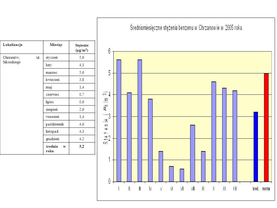 Lokalizacja Miesiąc. Stężenie. (µg/m3) Chrzanów, ul. Sikorskiego. styczeń. 5,6. luty. 4,1. marzec.