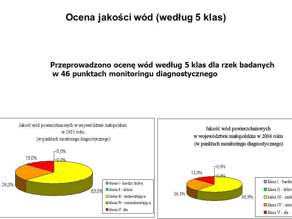 Ocena jakości wód (według 5 klas)