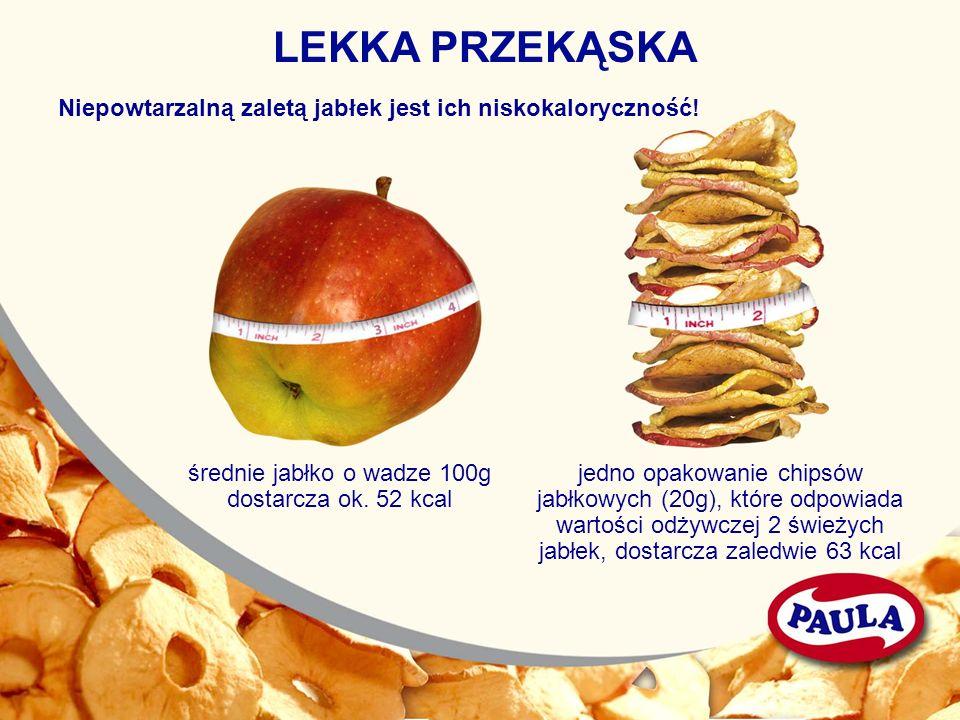 średnie jabłko o wadze 100g dostarcza ok. 52 kcal