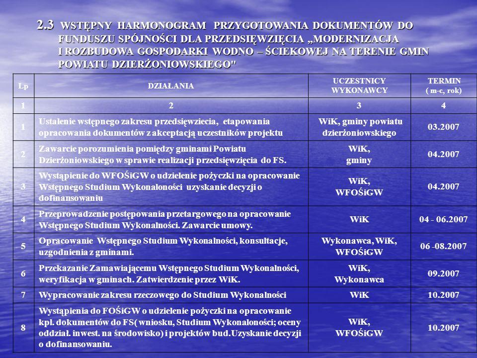 WiK, gminy powiatu dzierżoniowskiego