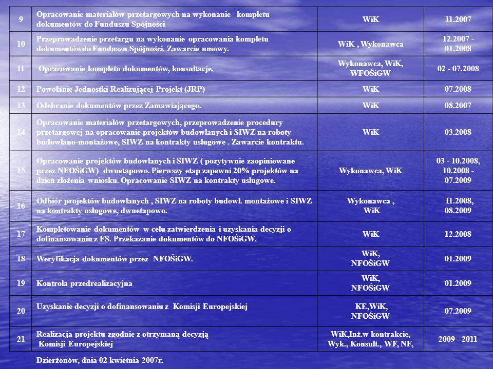 WiK,Inż.w kontrakcie, Wyk., Konsult., WF, NF,