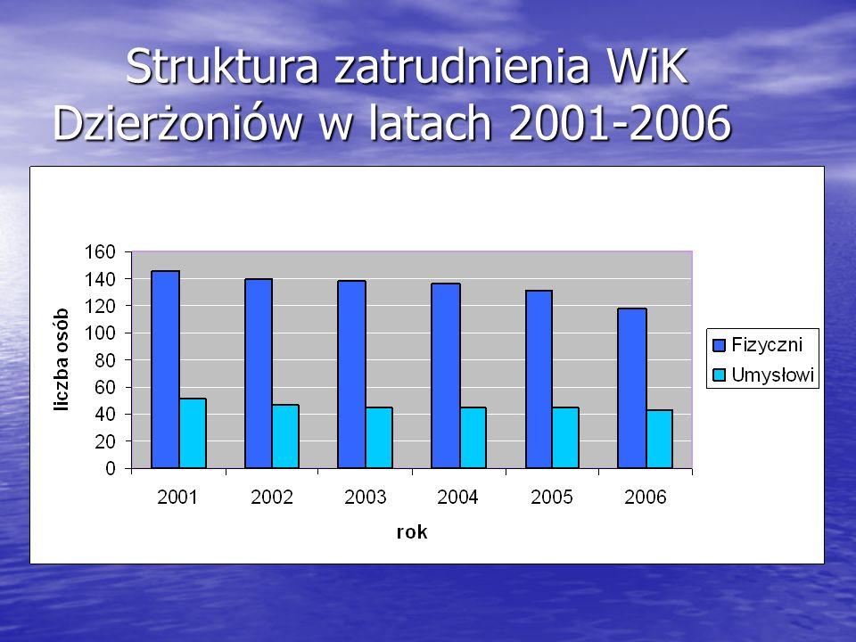 Struktura zatrudnienia WiK Dzierżoniów w latach 2001-2006