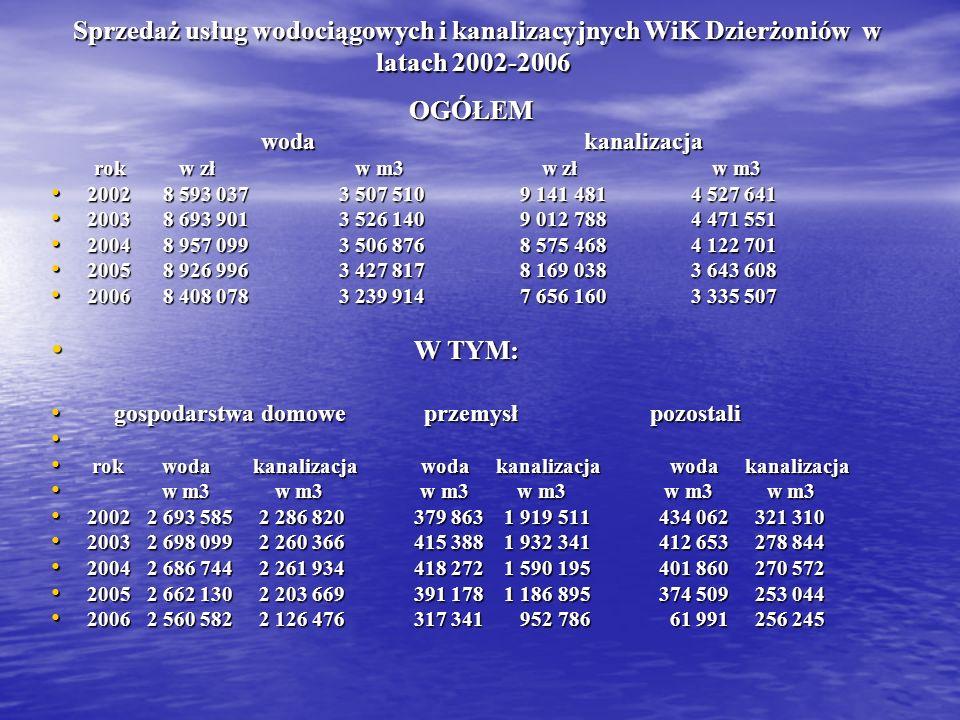 Sprzedaż usług wodociągowych i kanalizacyjnych WiK Dzierżoniów w latach 2002-2006