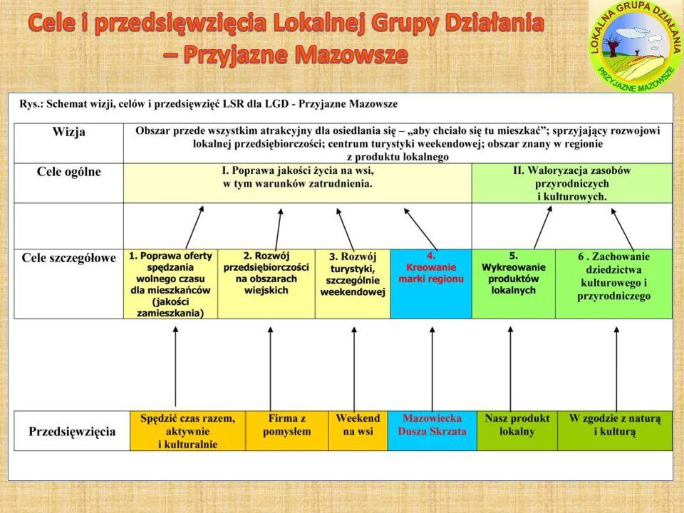 Cele i przedsięwzięcia Lokalnej Grupy Działania – Przyjazne Mazowsze