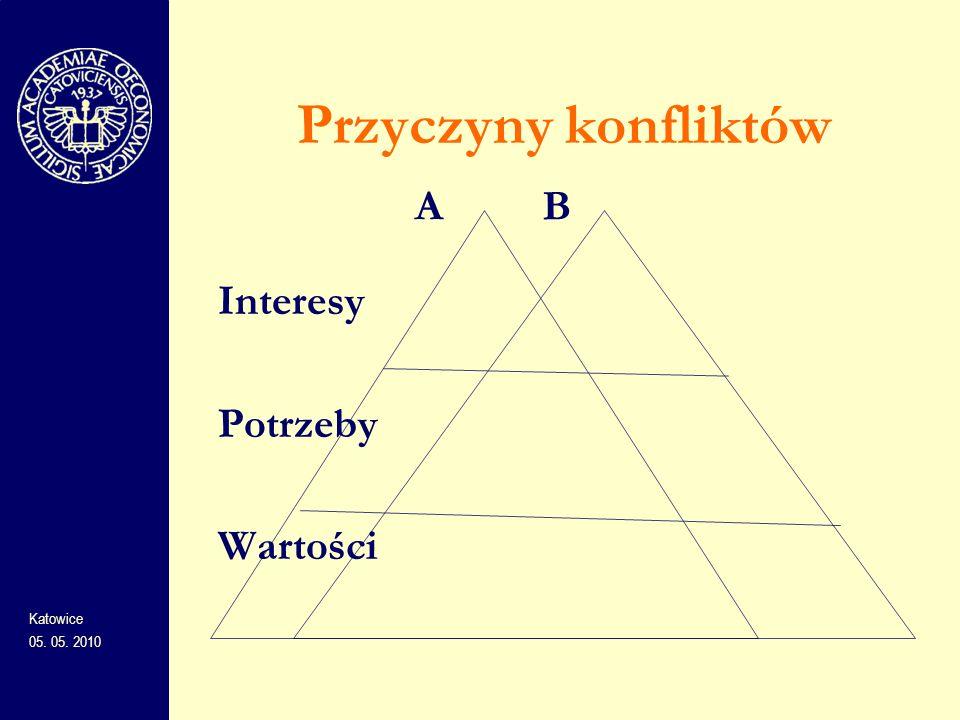 Przyczyny konfliktów A B Interesy Potrzeby Wartości Katowice
