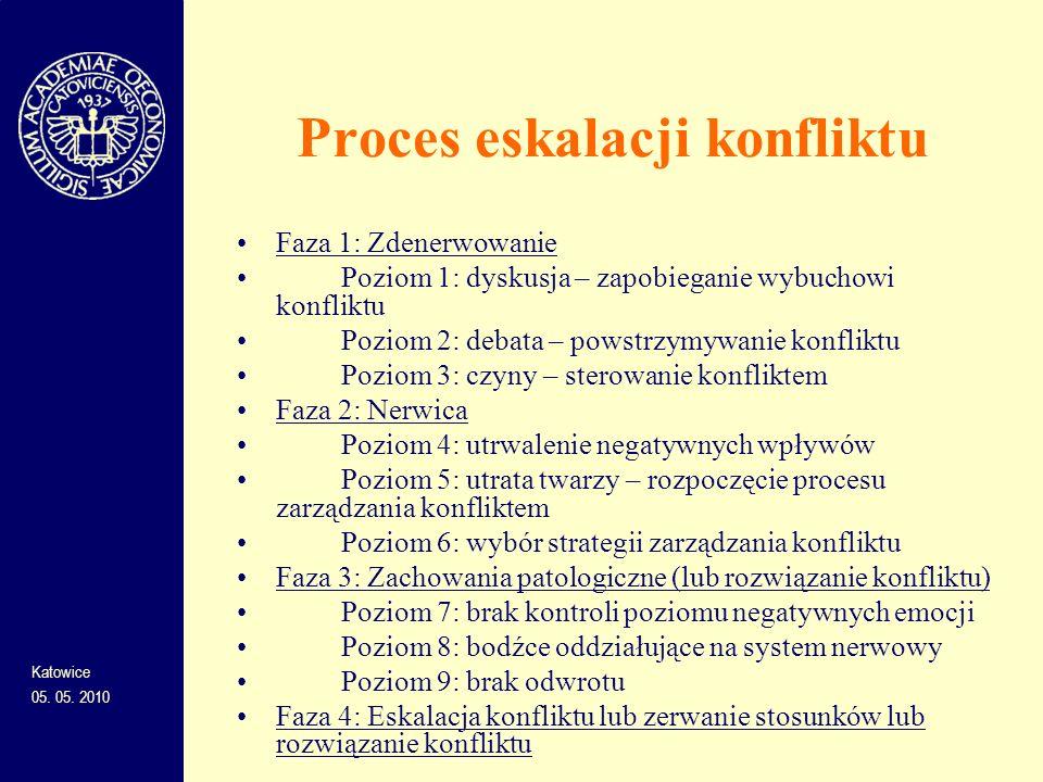 Proces eskalacji konfliktu