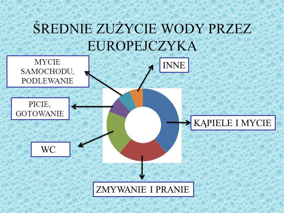 ŚREDNIE ZUŻYCIE WODY PRZEZ EUROPEJCZYKA