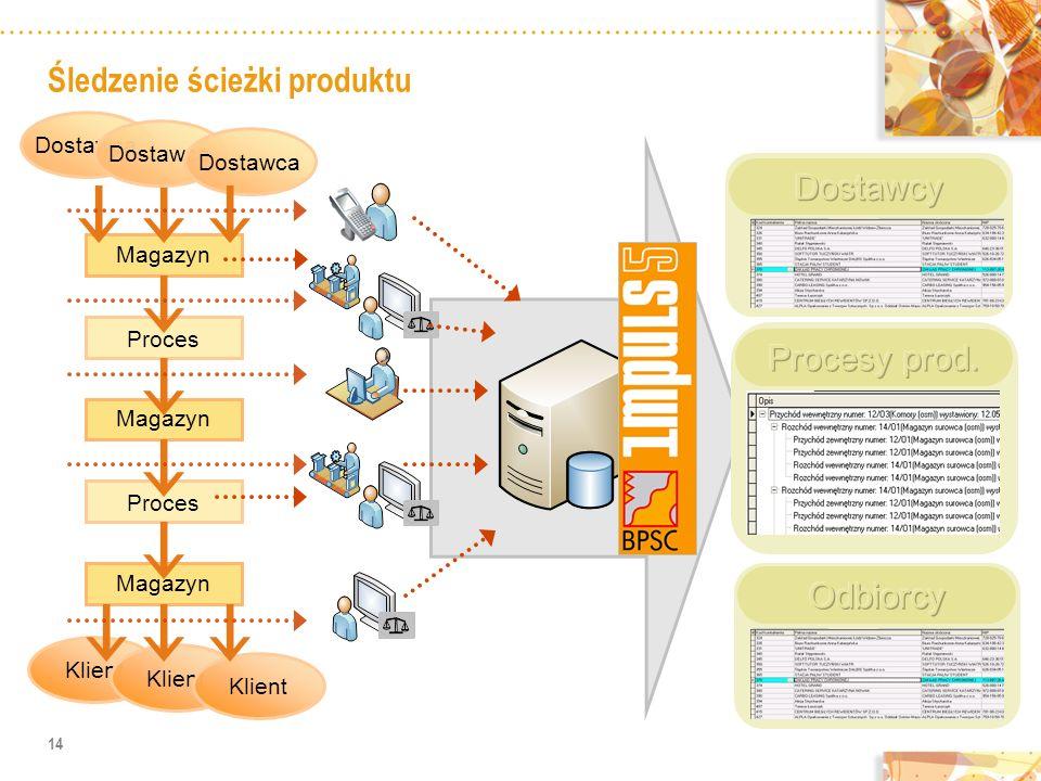 Śledzenie ścieżki produktu