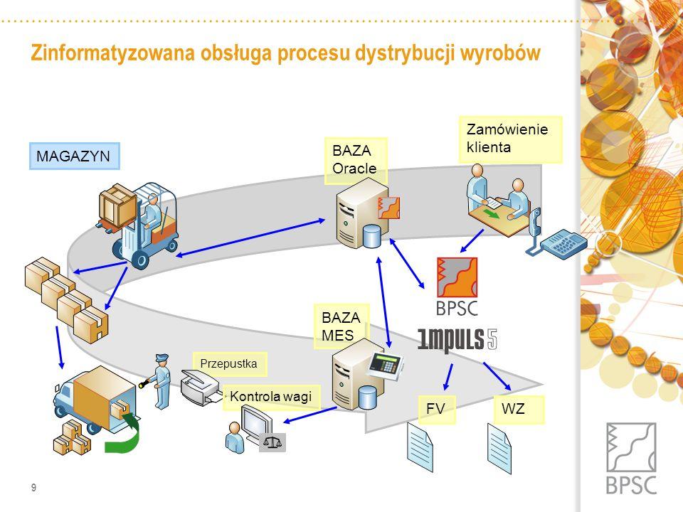 Zinformatyzowana obsługa procesu dystrybucji wyrobów
