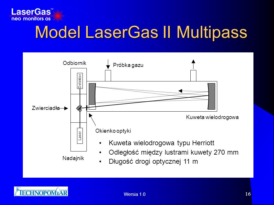 Model LaserGas II Multipass