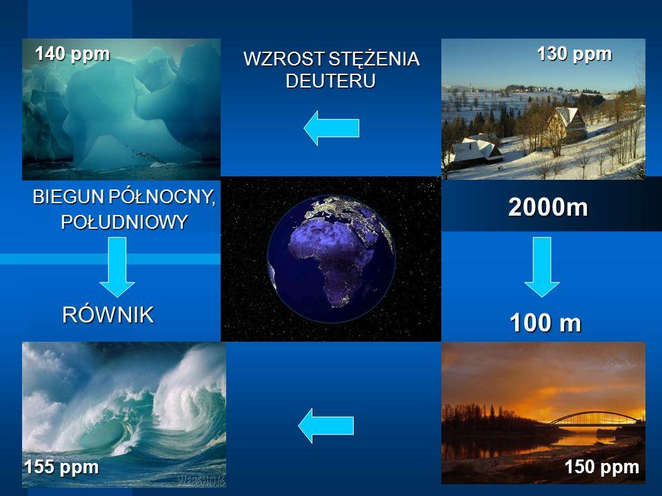 2000m 100 m RÓWNIK 140 ppm 130 ppm WZROST STĘŻENIA DEUTERU