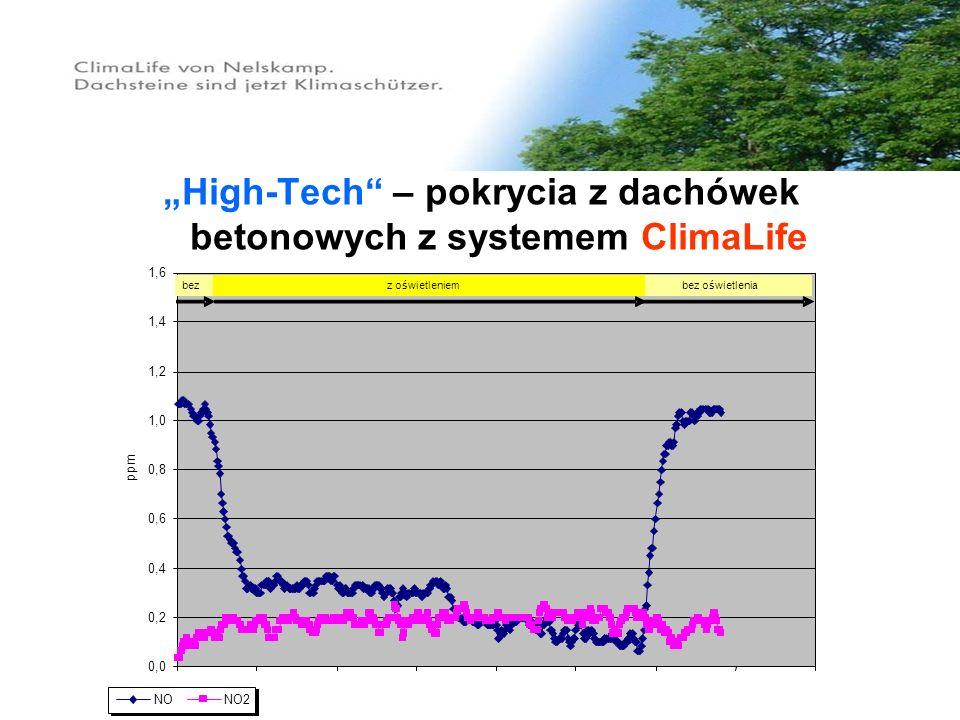 """""""High-Tech – pokrycia z dachówek betonowych z systemem ClimaLife"""