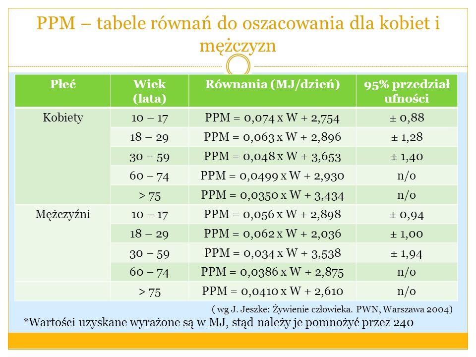 PPM – tabele równań do oszacowania dla kobiet i mężczyzn