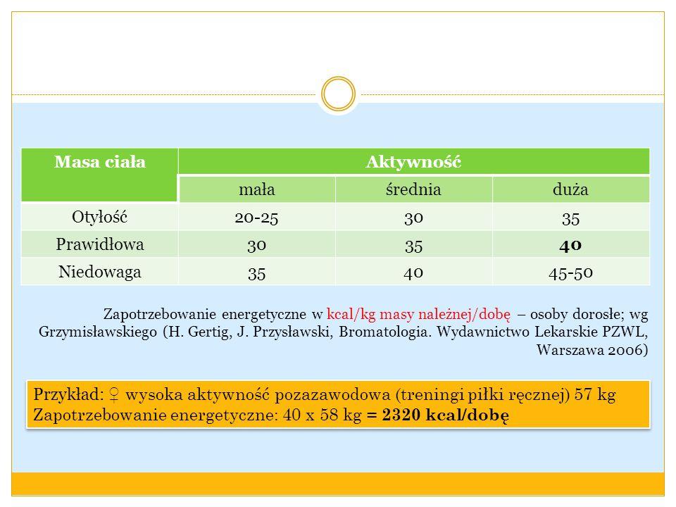 Zapotrzebowanie energetyczne: 40 x 58 kg = 2320 kcal/dobę
