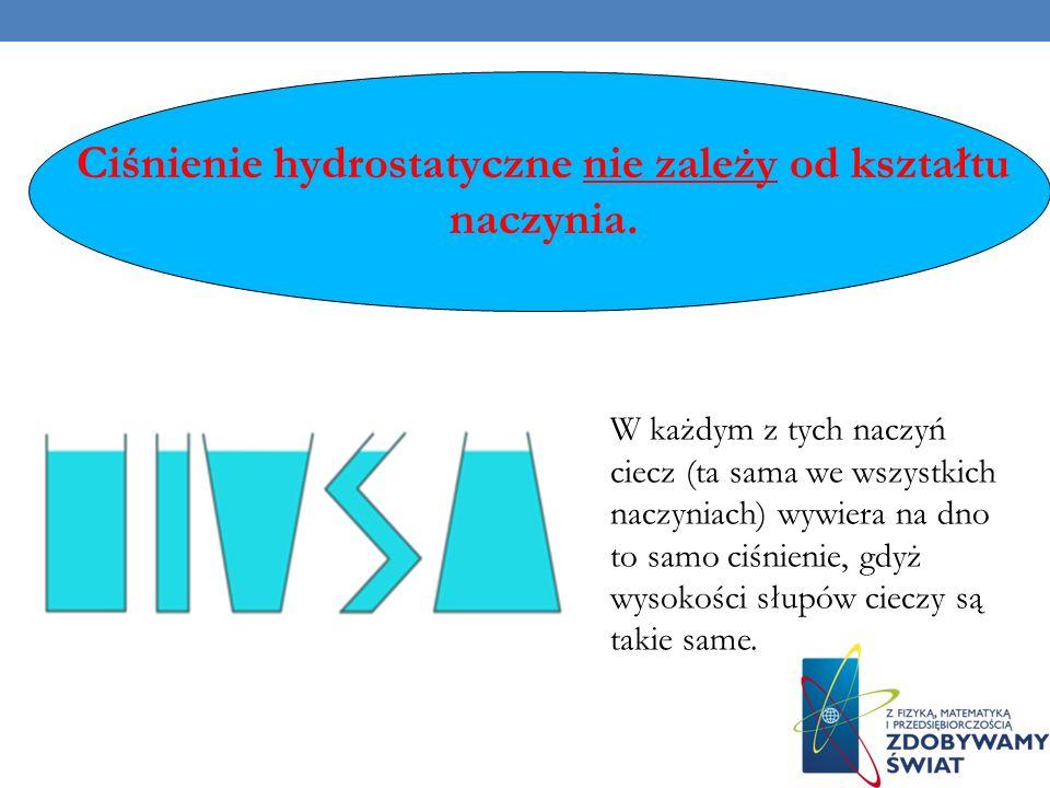 Ciśnienie hydrostatyczne nie zależy od kształtu naczynia.
