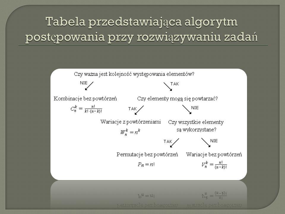 Tabela przedstawiająca algorytm postępowania przy rozwiązywaniu zadań